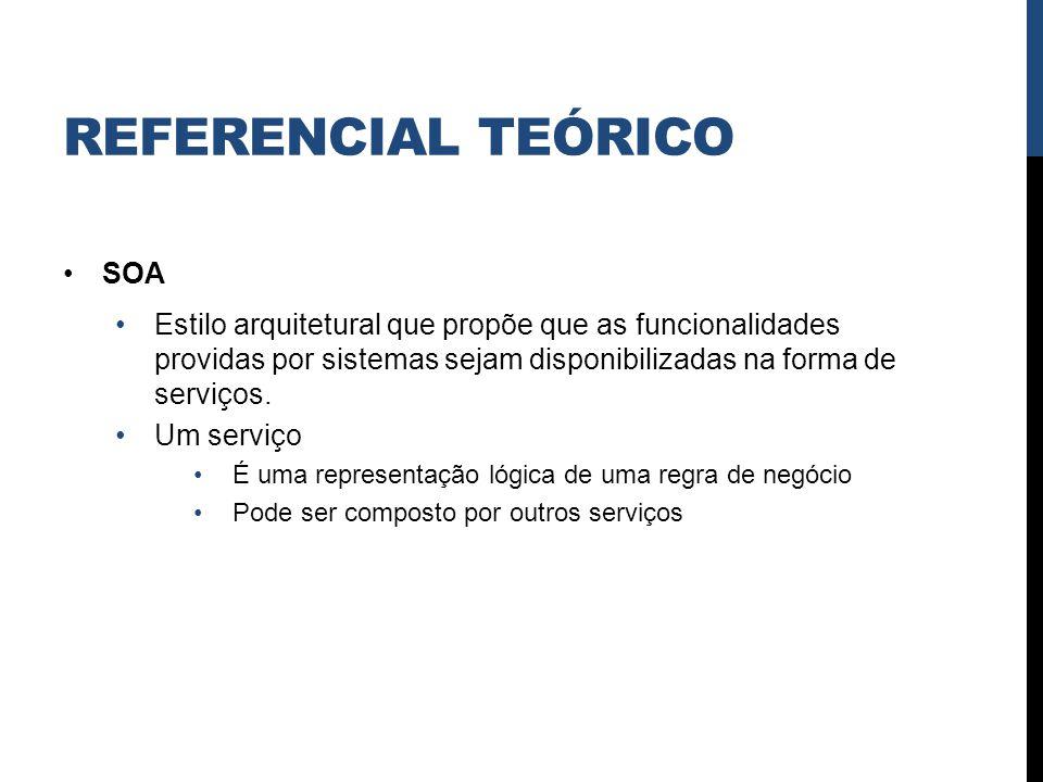 Referencial teórico SOA