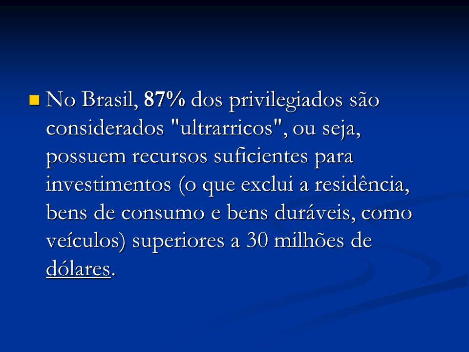 No Brasil, 87% dos privilegiados são considerados ultrarricos , ou seja, possuem recursos suficientes para investimentos (o que exclui a residência, bens de consumo e bens duráveis, como veículos) superiores a 30 milhões de dólares.