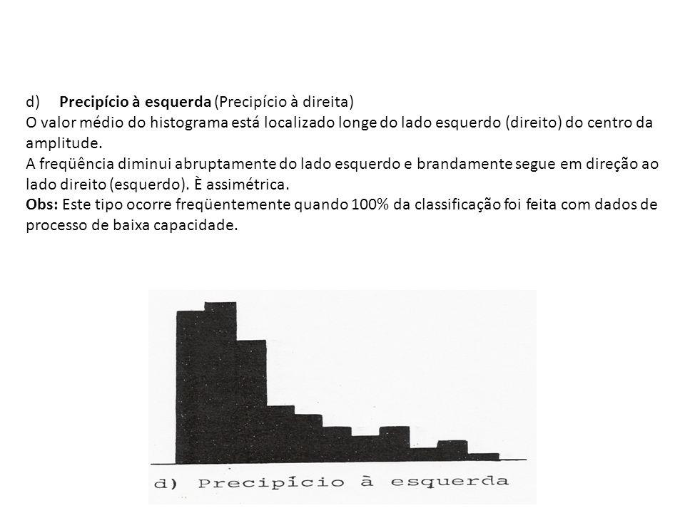 d) Precipício à esquerda (Precipício à direita)