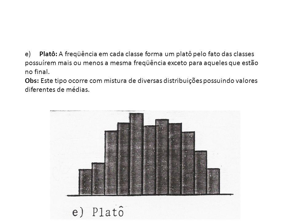 e) Platô: A freqüência em cada classe forma um platô pelo fato das classes possuírem mais ou menos a mesma freqüência exceto para aqueles que estão no final.