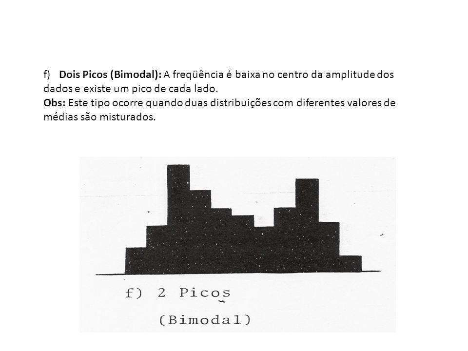 f) Dois Picos (Bimodal): A freqüência é baixa no centro da amplitude dos dados e existe um pico de cada lado.