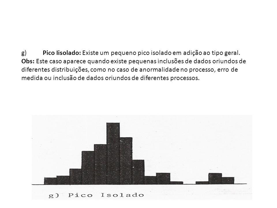 g) Pico Iisolado: Existe um pequeno pico isolado em adição ao tipo geral.