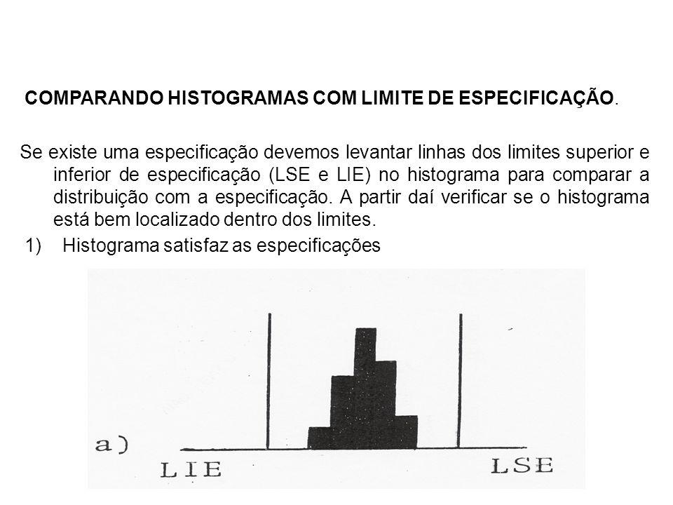 COMPARANDO HISTOGRAMAS COM LIMITE DE ESPECIFICAÇÃO.