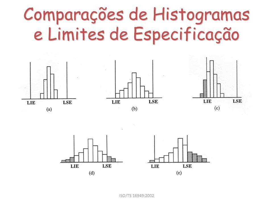 Comparações de Histogramas e Limites de Especificação