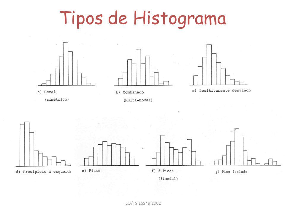 Tipos de Histograma ISO/TS 16949:2002
