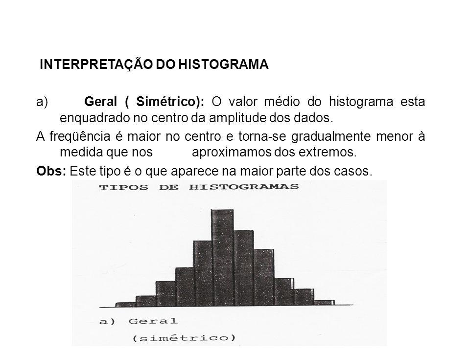 INTERPRETAÇÃO DO HISTOGRAMA
