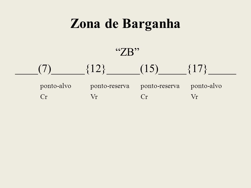 Zona de Barganha ZB ____(7)______{12}______(15)_____{17}_____