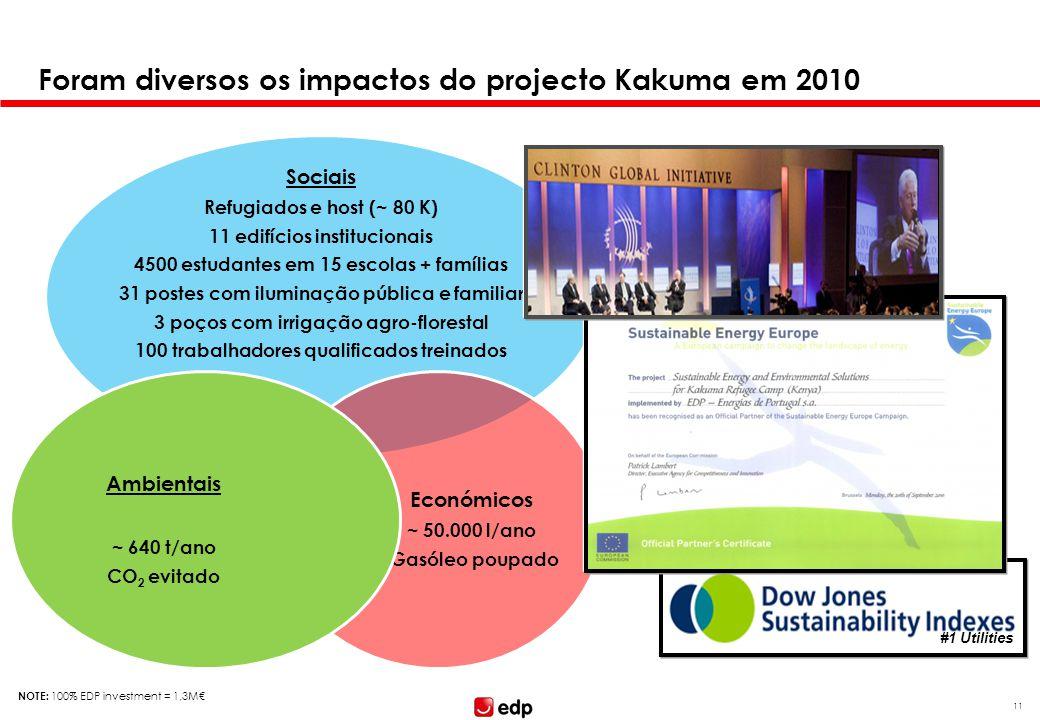 Agenda I. Sobre a EDP. II. O projecto-piloto no Campo de Refugiados do ACNUR em Kakuma. III. Perspectivas de futuro.