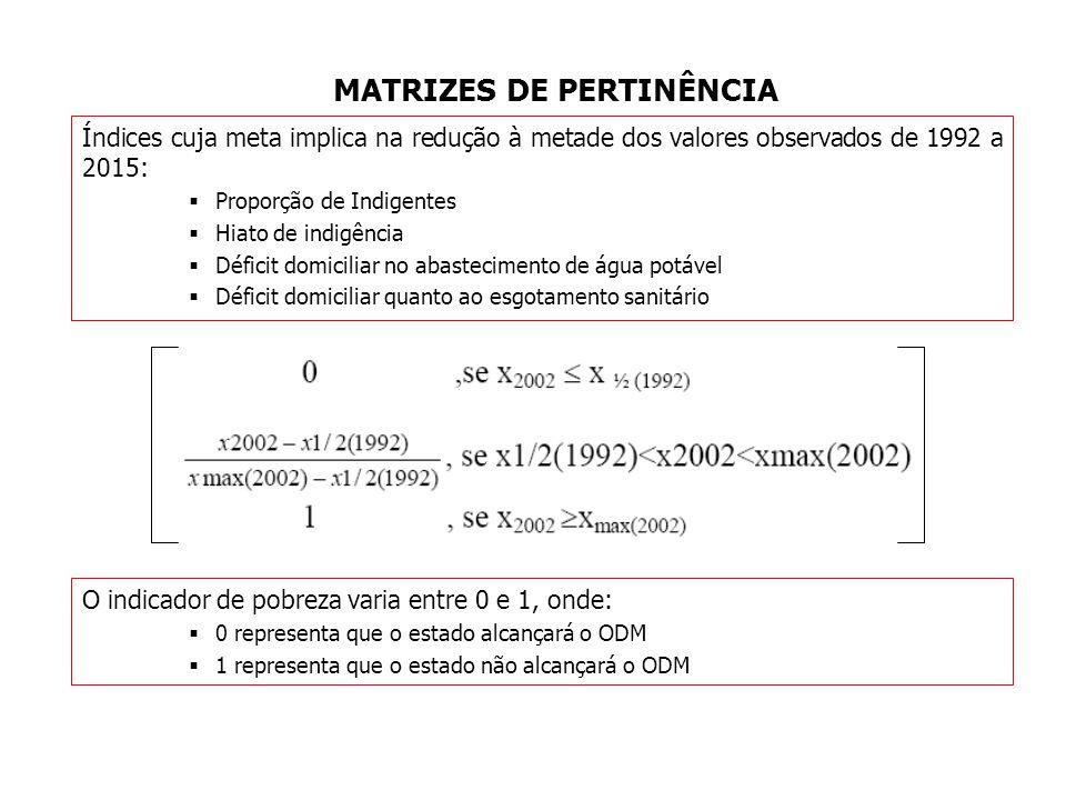 MATRIZES DE PERTINÊNCIA