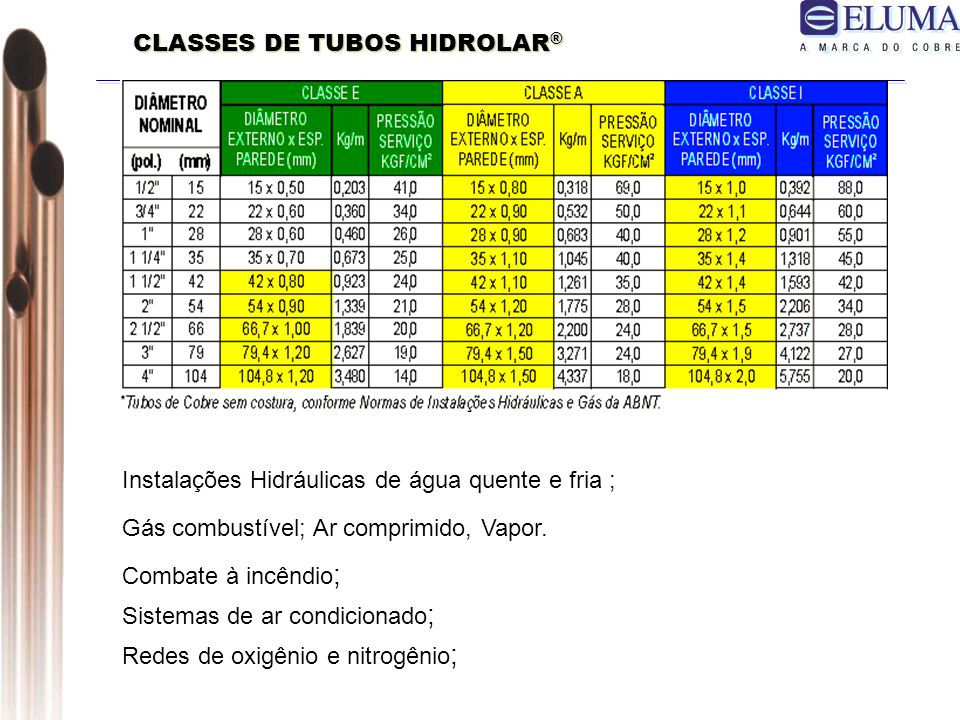 CLASSES DE TUBOS HIDROLAR®