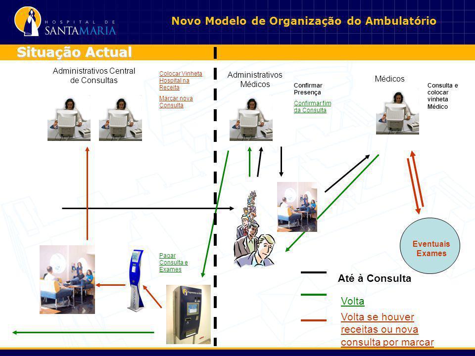 Situação Actual Novo Modelo de Organização do Ambulatório