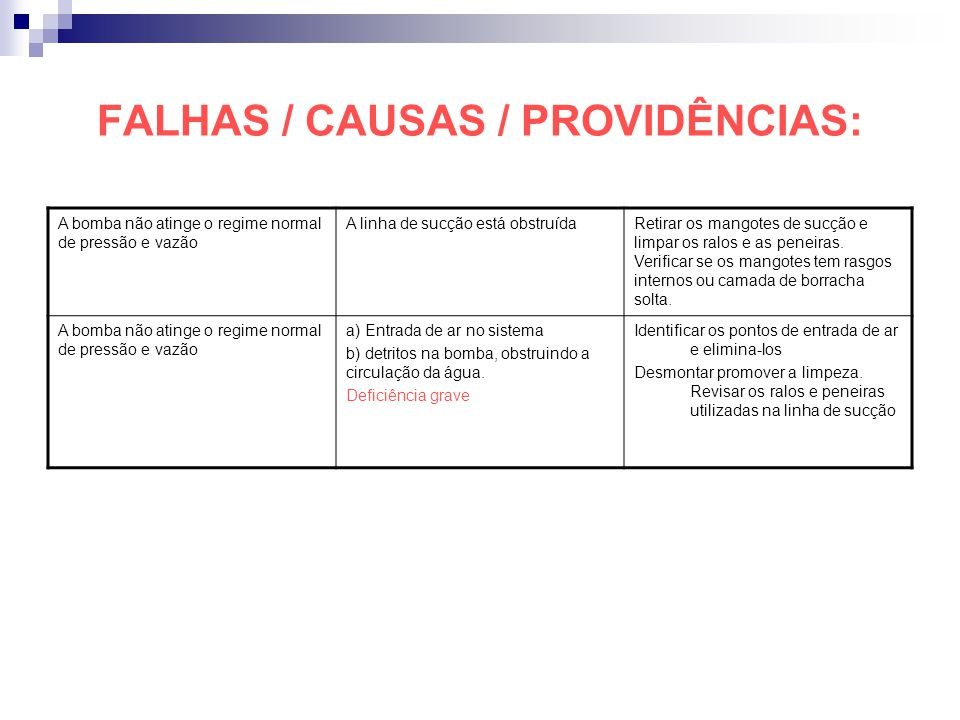 FALHAS / CAUSAS / PROVIDÊNCIAS: