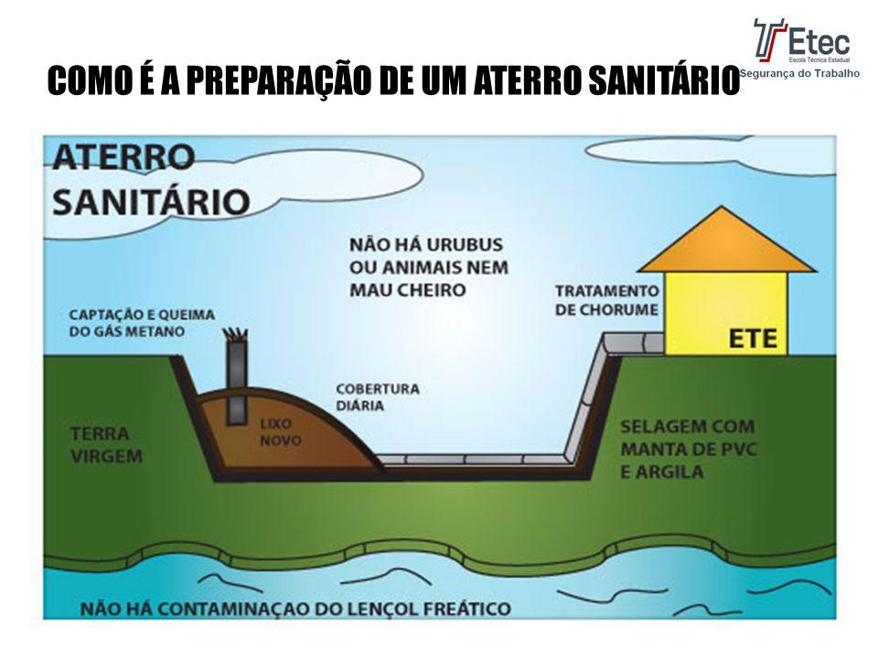COMO É A PREPARAÇÃO DE UM ATERRO SANITÁRIO