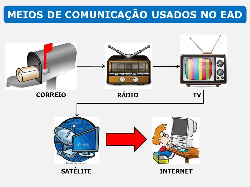 MEIOS DE COMUNICAÇÃO USADOS NO EAD