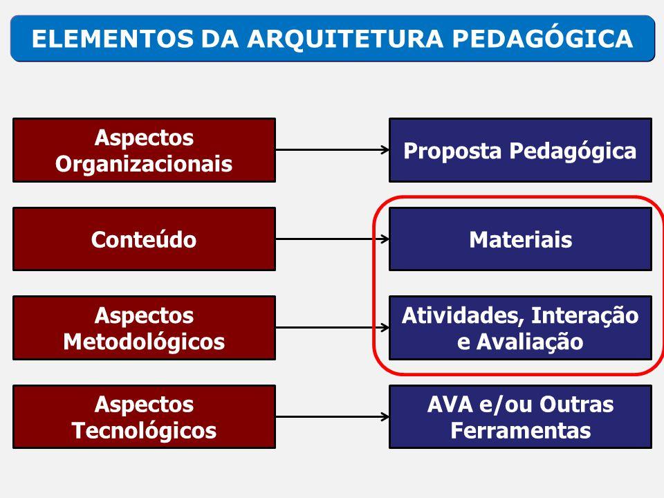 ELEMENTOS DA ARQUITETURA PEDAGÓGICA