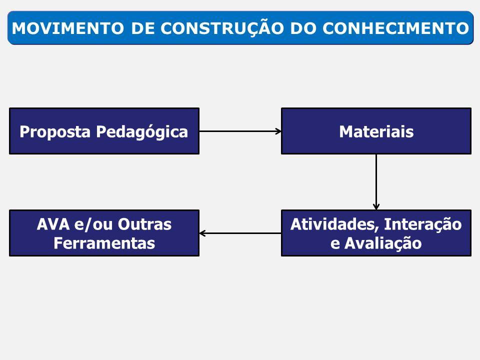 MOVIMENTO DE CONSTRUÇÃO DO CONHECIMENTO