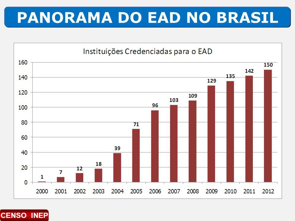 PANORAMA DO EAD NO BRASIL