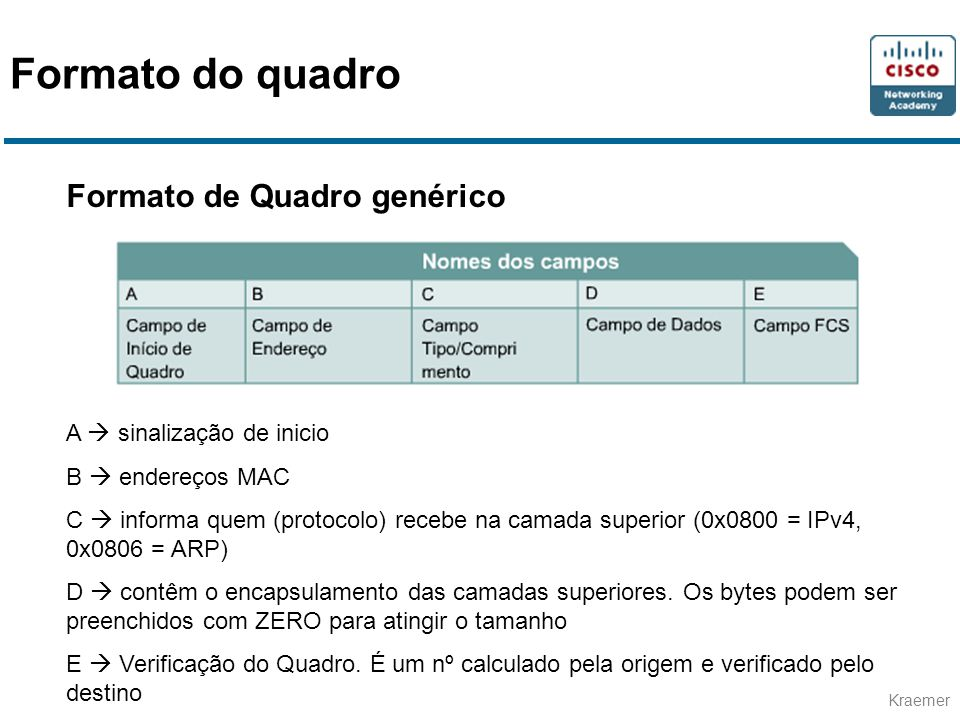 Formato do quadro Formato de Quadro genérico A  sinalização de inicio