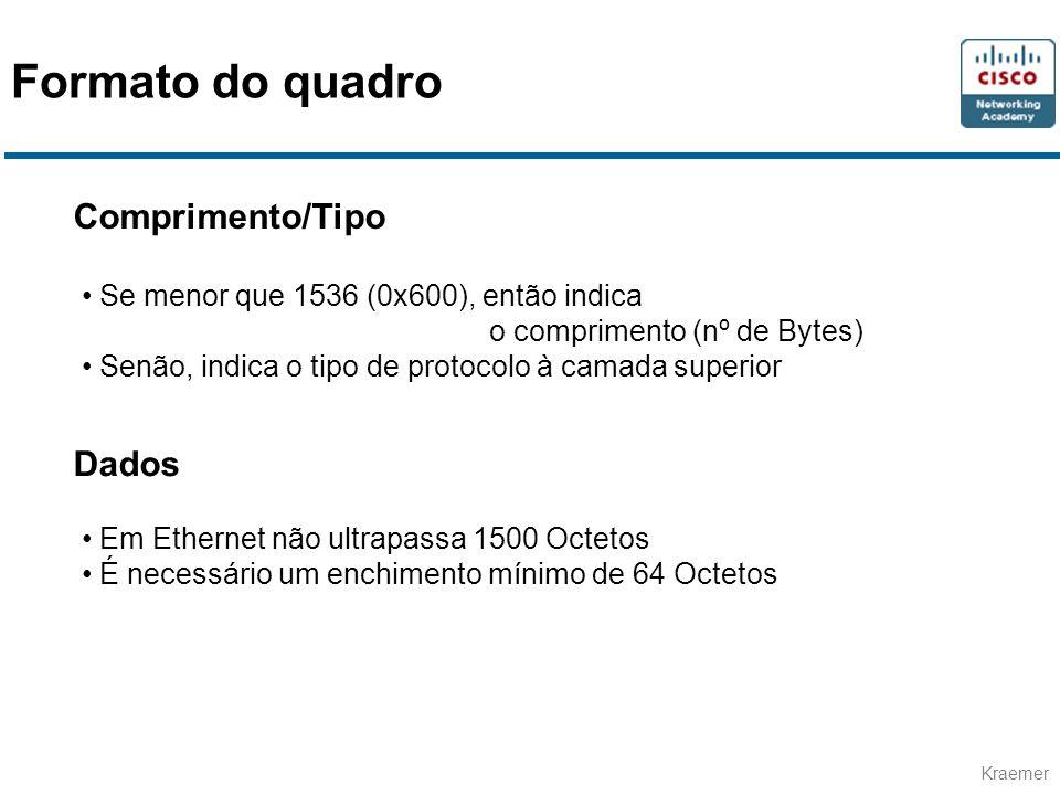 Formato do quadro Comprimento/Tipo Dados