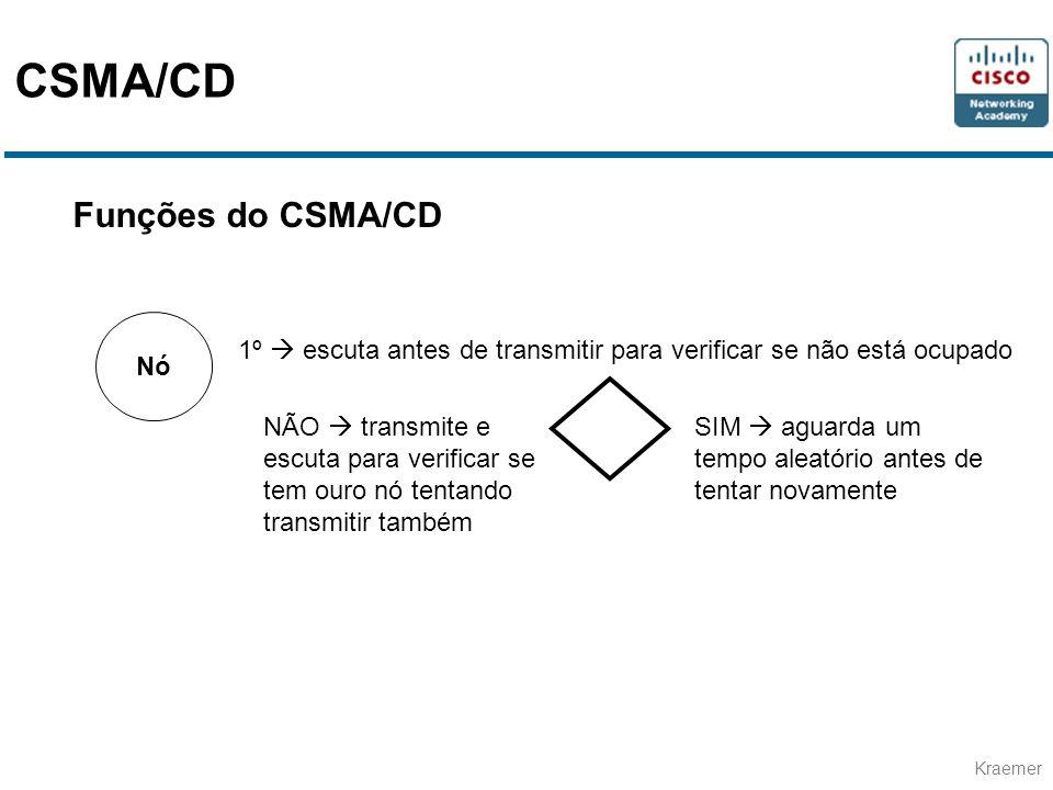 CSMA/CD Funções do CSMA/CD Nó