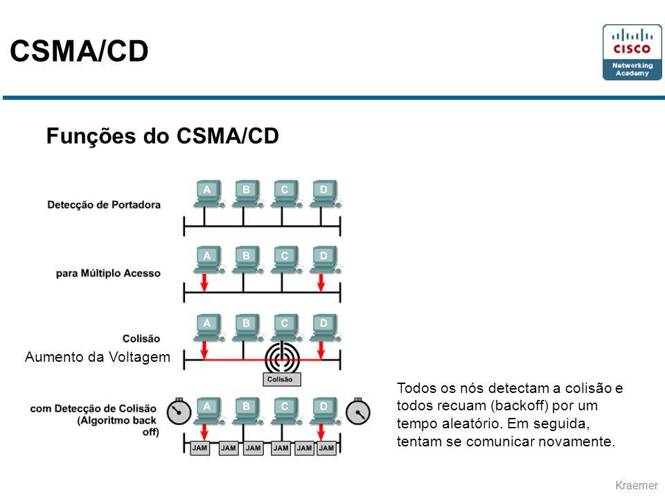 CSMA/CD Funções do CSMA/CD Aumento da Voltagem