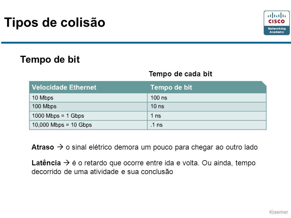 Tipos de colisão Tempo de bit Tempo de cada bit