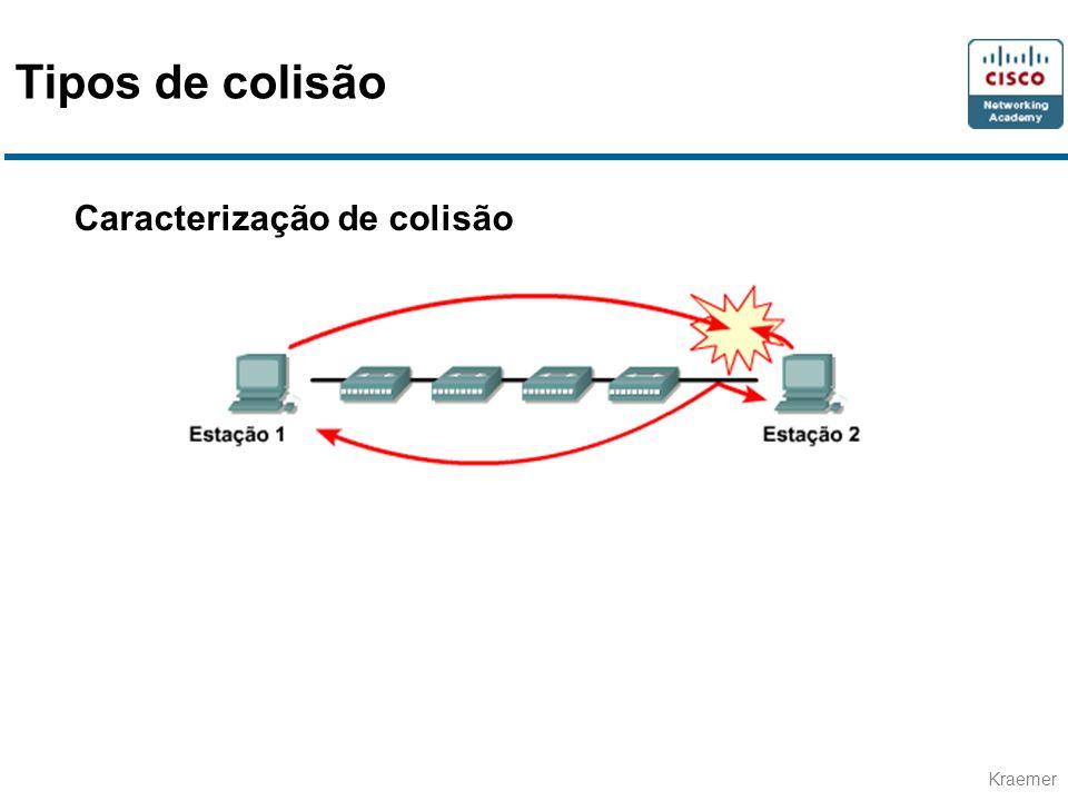 Tipos de colisão Caracterização de colisão