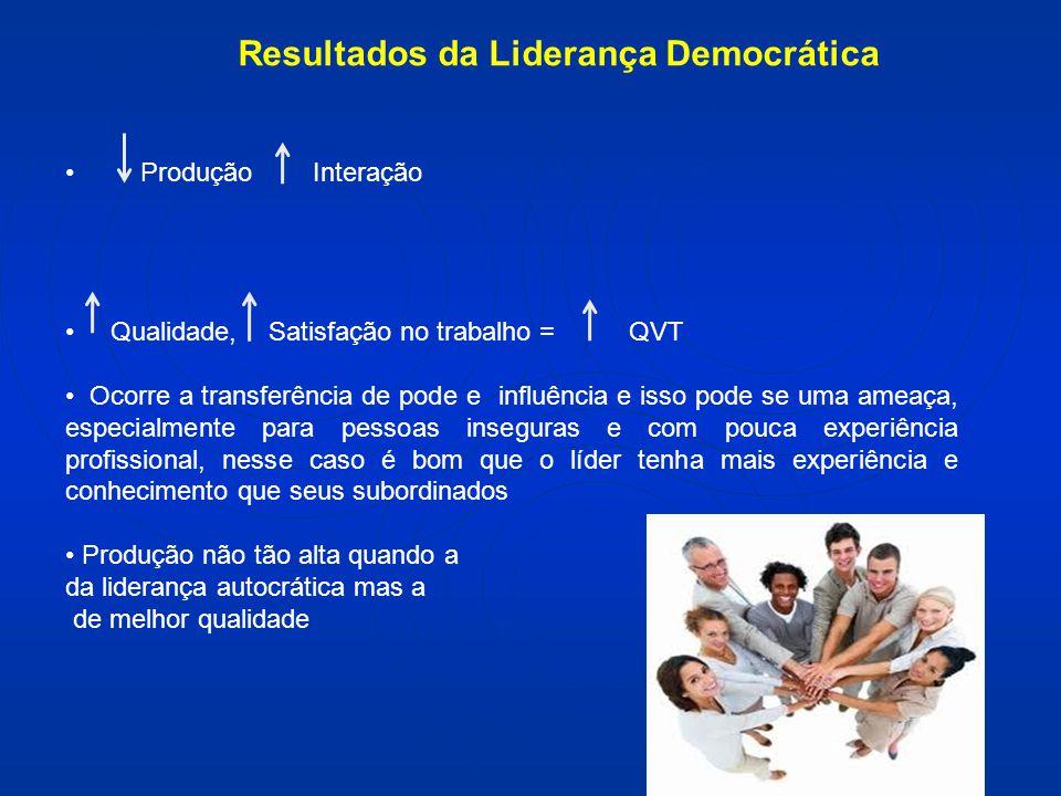 Resultados da Liderança Democrática
