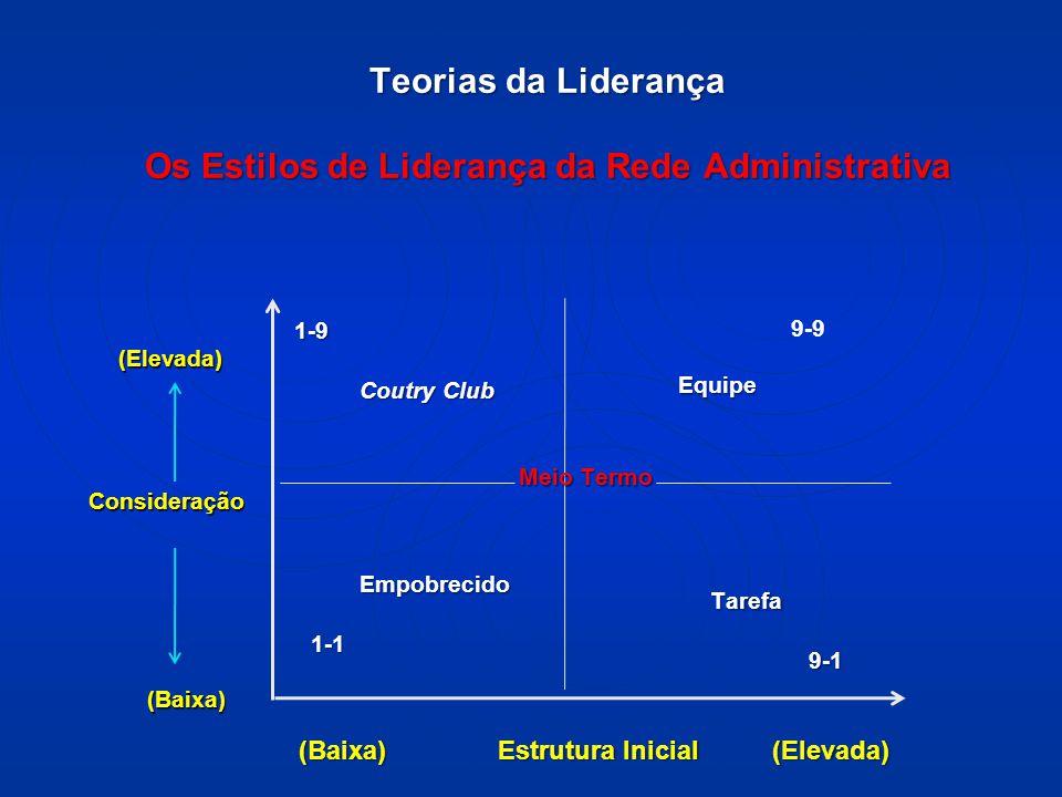 Teorias da Liderança Os Estilos de Liderança da Rede Administrativa