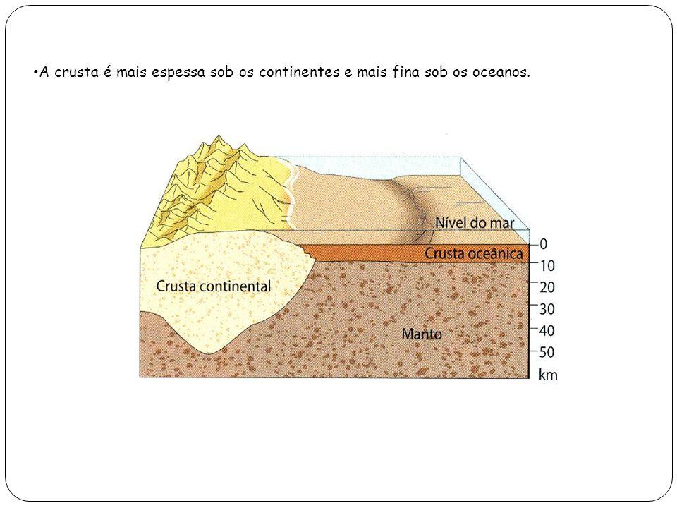A crusta é mais espessa sob os continentes e mais fina sob os oceanos.