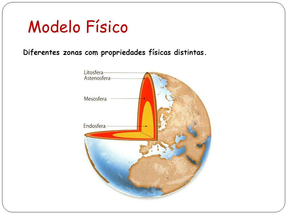 Modelo Físico Diferentes zonas com propriedades físicas distintas.