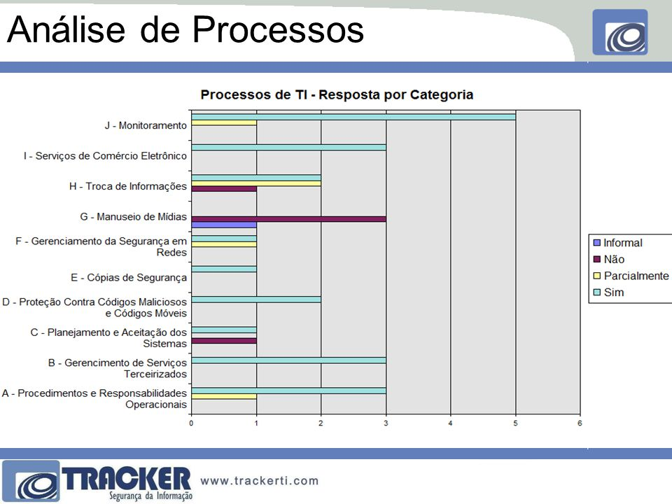 Análise de Processos