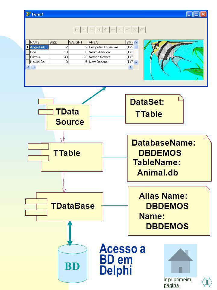 Acesso a BD em Delphi BD DataSet: TData Source TTable DatabaseName: