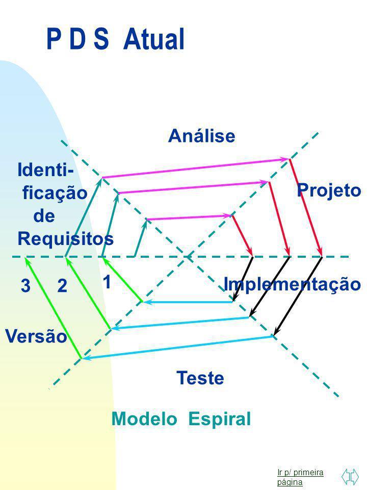 P D S Atual Análise Identi- ficação de Requisitos Projeto 1 3 2