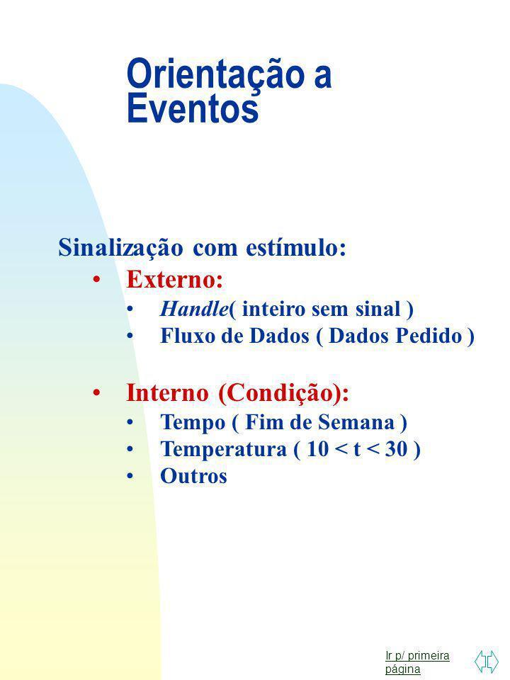 Orientação a Eventos Sinalização com estímulo: Externo: