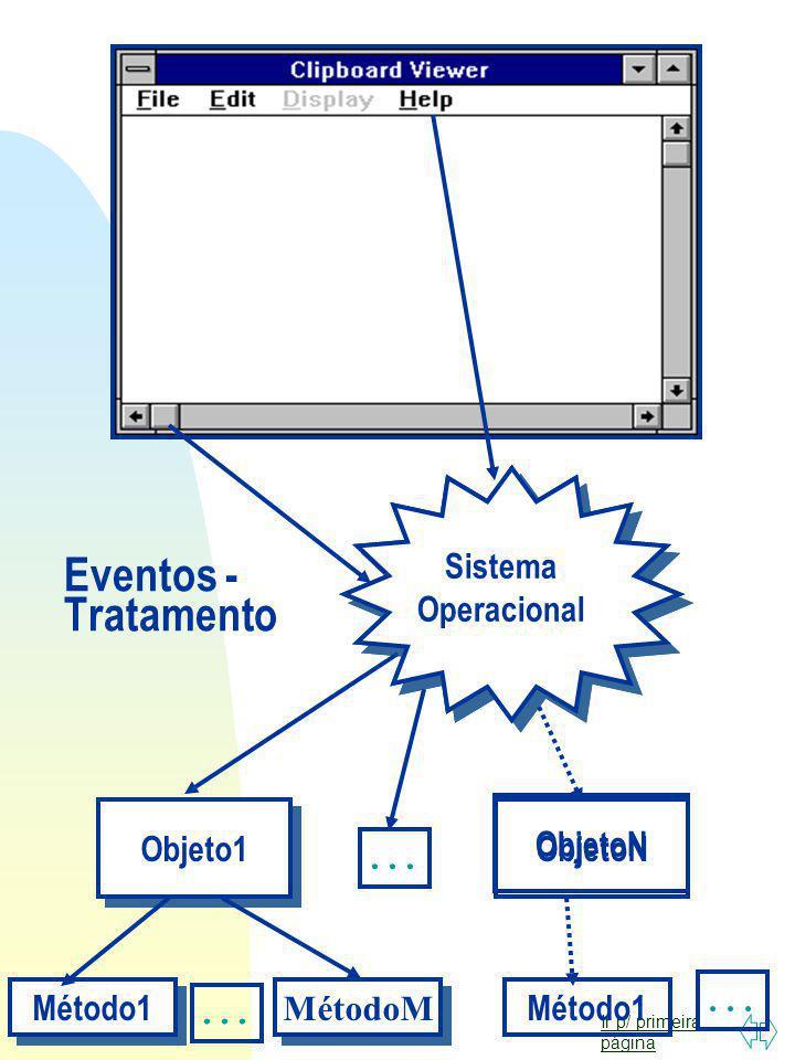 Eventos - Tratamento Sistema Operacional Objeto1 ObjetoN ObjetoN . . .
