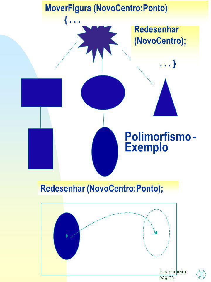 Polimorfismo - Exemplo
