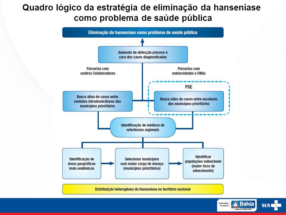 Quadro lógico da estratégia de eliminação da hanseníase