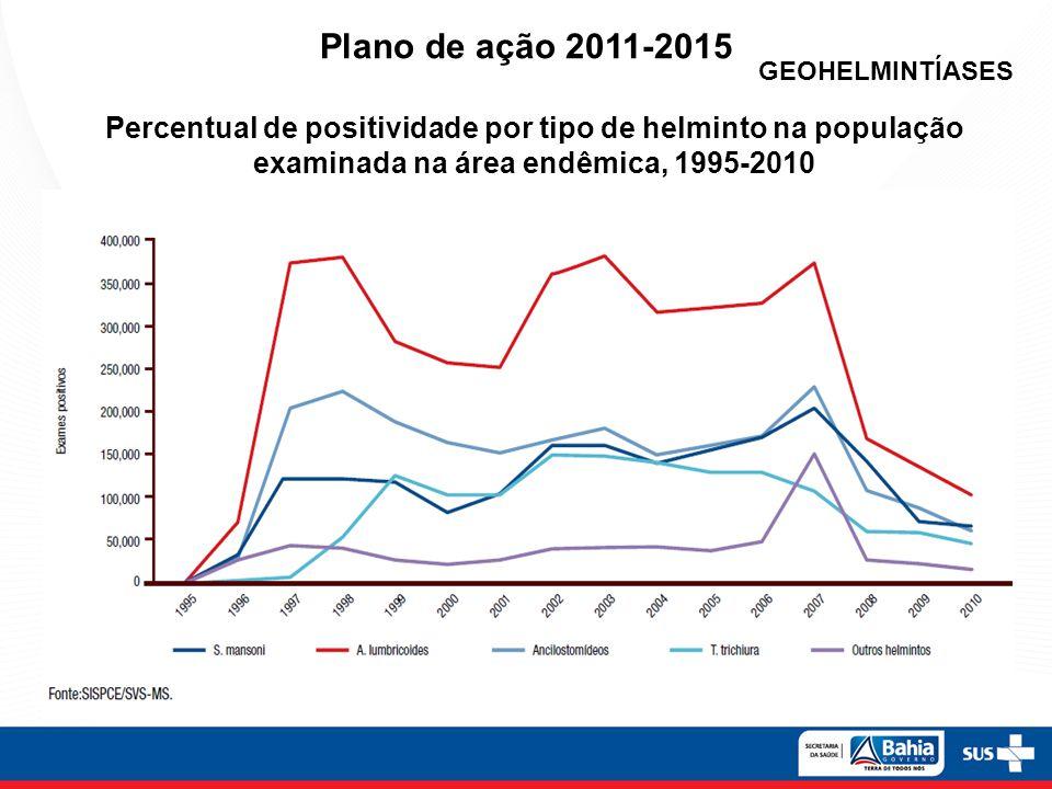 Plano de ação 2011-2015 GEOHELMINTÍASES.