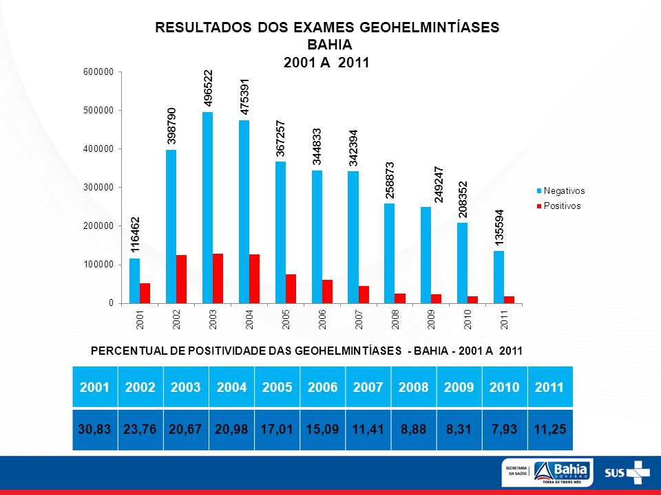 RESULTADOS DOS EXAMES GEOHELMINTÍASES BAHIA 2001 A 2011