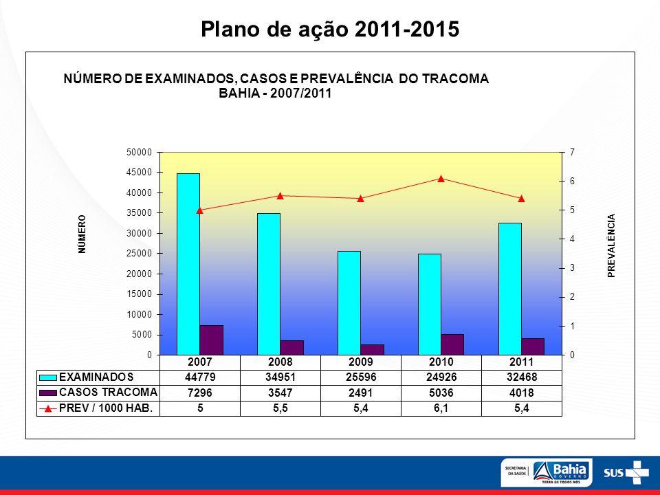 Plano de ação 2011-2015