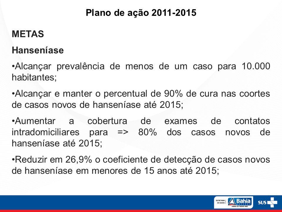 Plano de ação 2011-2015 METAS. Hanseníase. Alcançar prevalência de menos de um caso para 10.000 habitantes;
