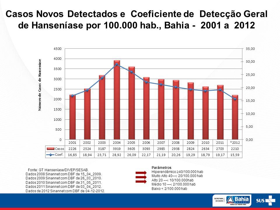 Casos Novos Detectados e Coeficiente de Detecção Geral de Hanseníase por 100.000 hab., Bahia - 2001 a 2012