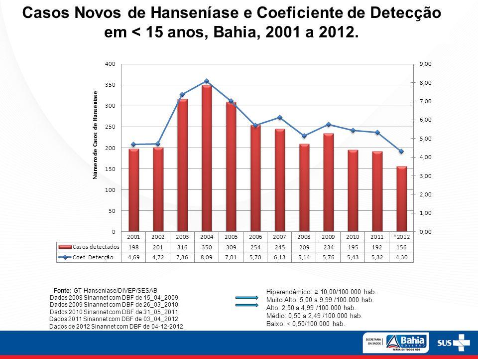 Casos Novos de Hanseníase e Coeficiente de Detecção