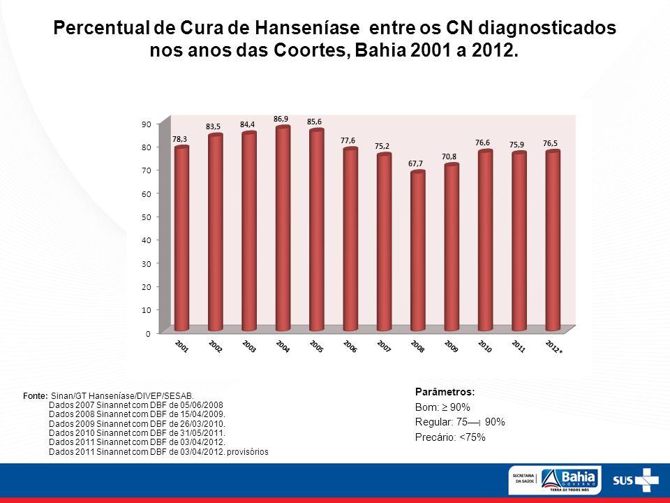 Percentual de Cura de Hanseníase entre os CN diagnosticados nos anos das Coortes, Bahia 2001 a 2012.