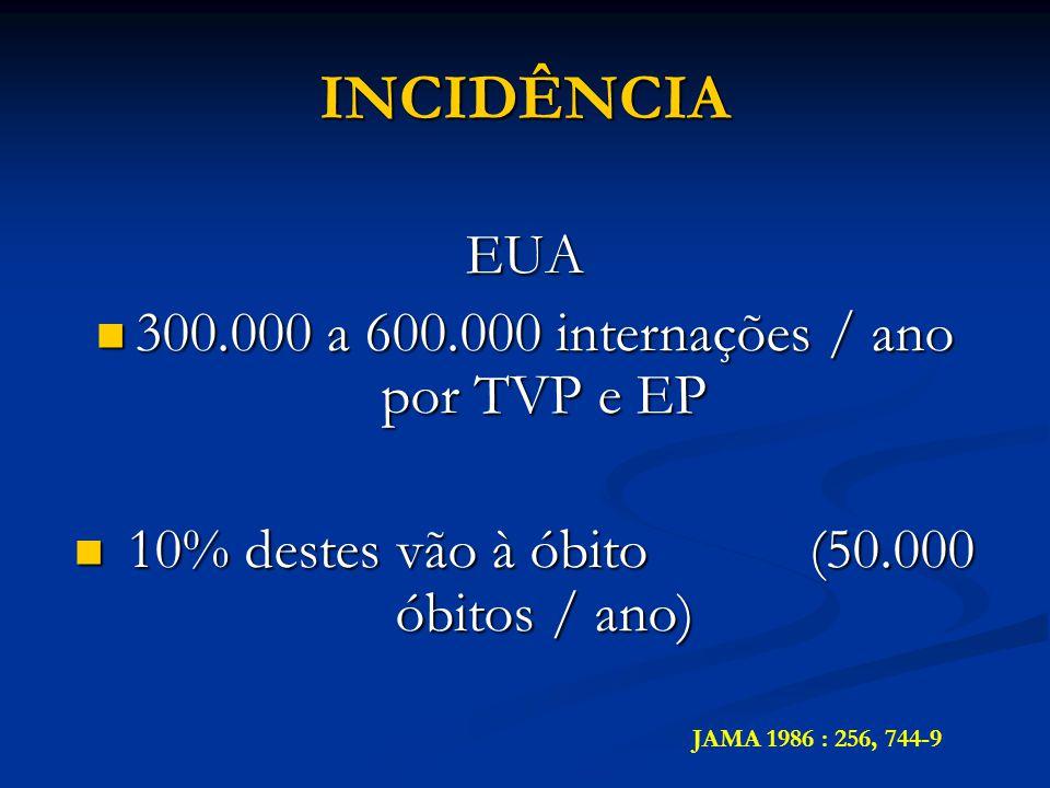 INCIDÊNCIA EUA 300.000 a 600.000 internações / ano por TVP e EP
