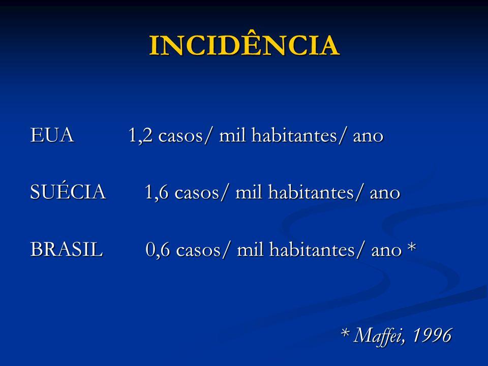 INCIDÊNCIA EUA 1,2 casos/ mil habitantes/ ano