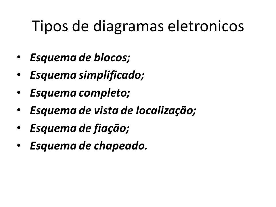 Tipos de diagramas eletronicos