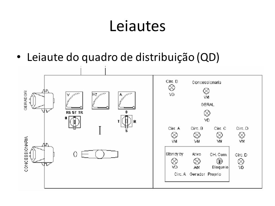 Leiautes Leiaute do quadro de distribuição (QD)