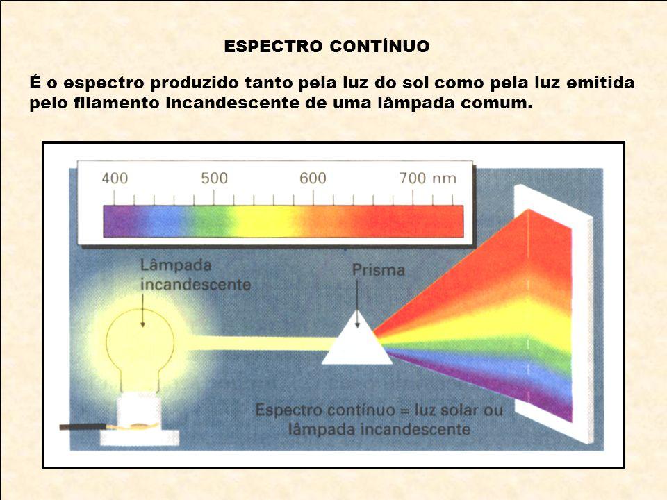 ESPECTRO CONTÍNUO É o espectro produzido tanto pela luz do sol como pela luz emitida.